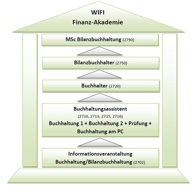 WIFI Finanz-Akademie