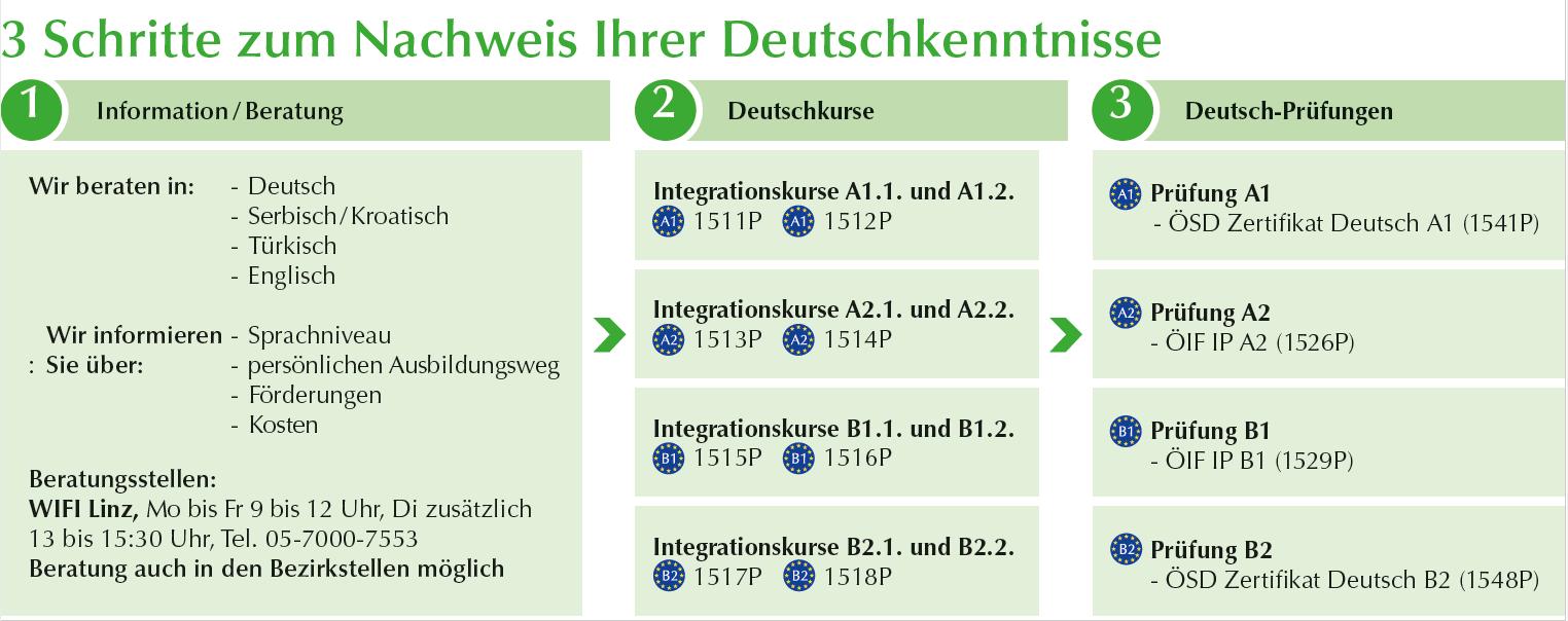 Von der Informationsveranstaltung bis zur Prüfung – Drei Schritte zum Nachweis Ihrer Deutschkenntnisse am WIFI Oberösterreich