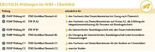 Deutsch-Prüfungen am WIFI Oberösterreich mit Zertifikat und erforderlichen Nachweisen für die Integration in Österreich