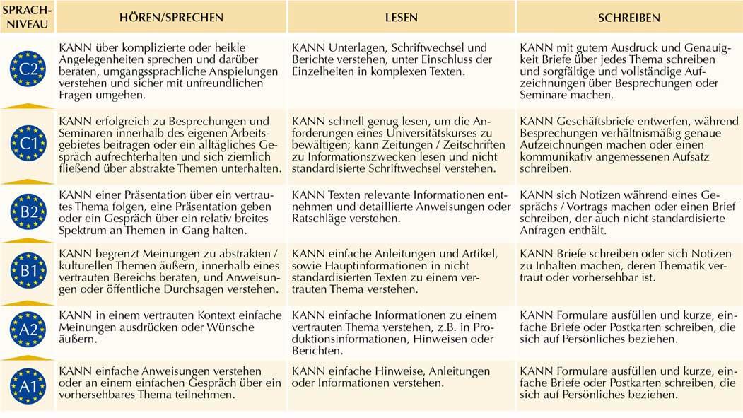 Europäischer Referenzrahmen für Sprachen