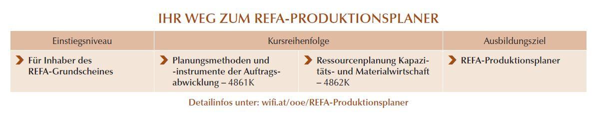 REFA Produktionsplaner