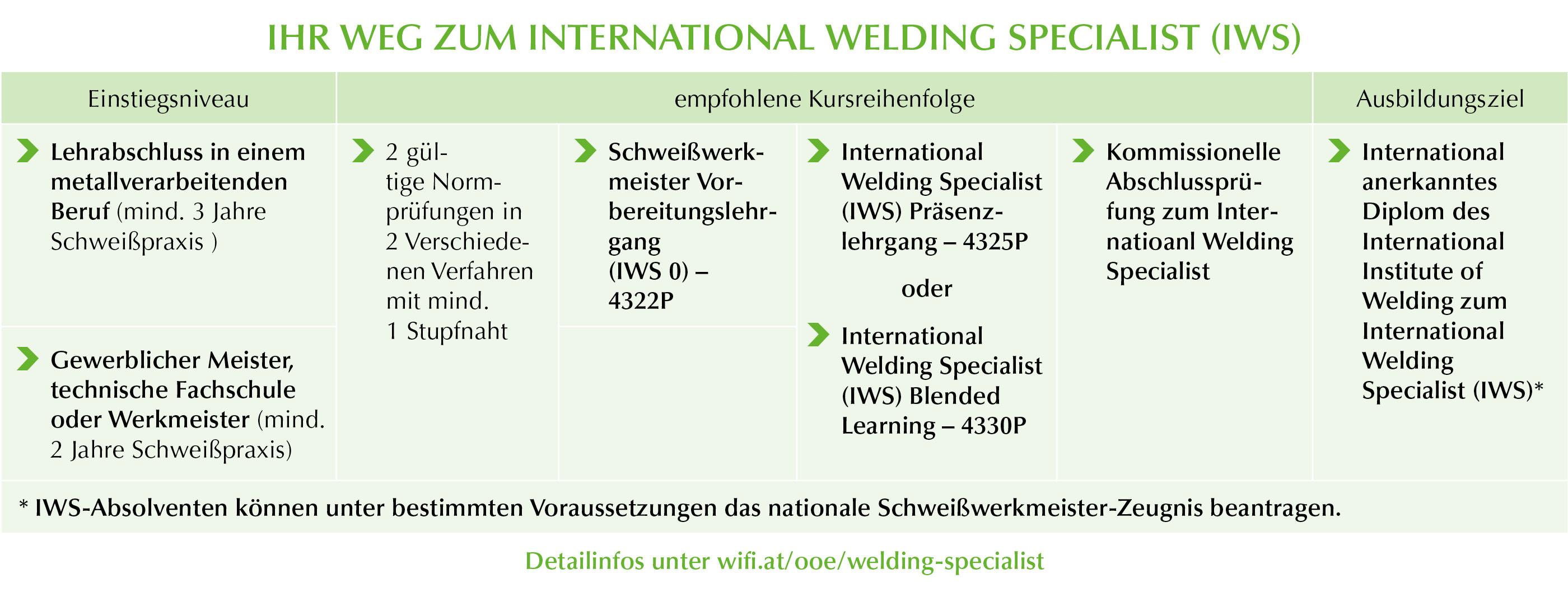 International Welding Specialist
