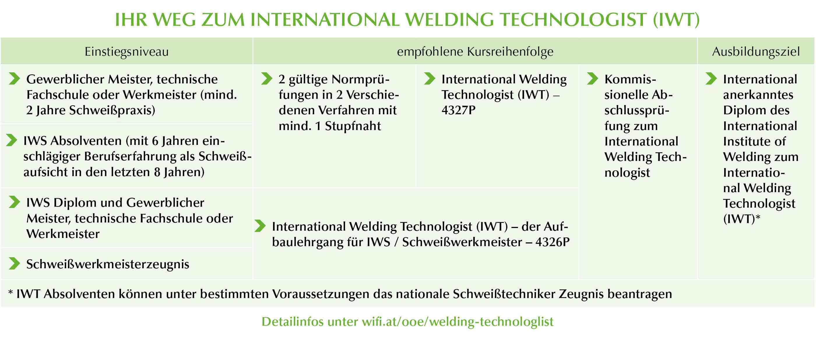 International Welding Technologist